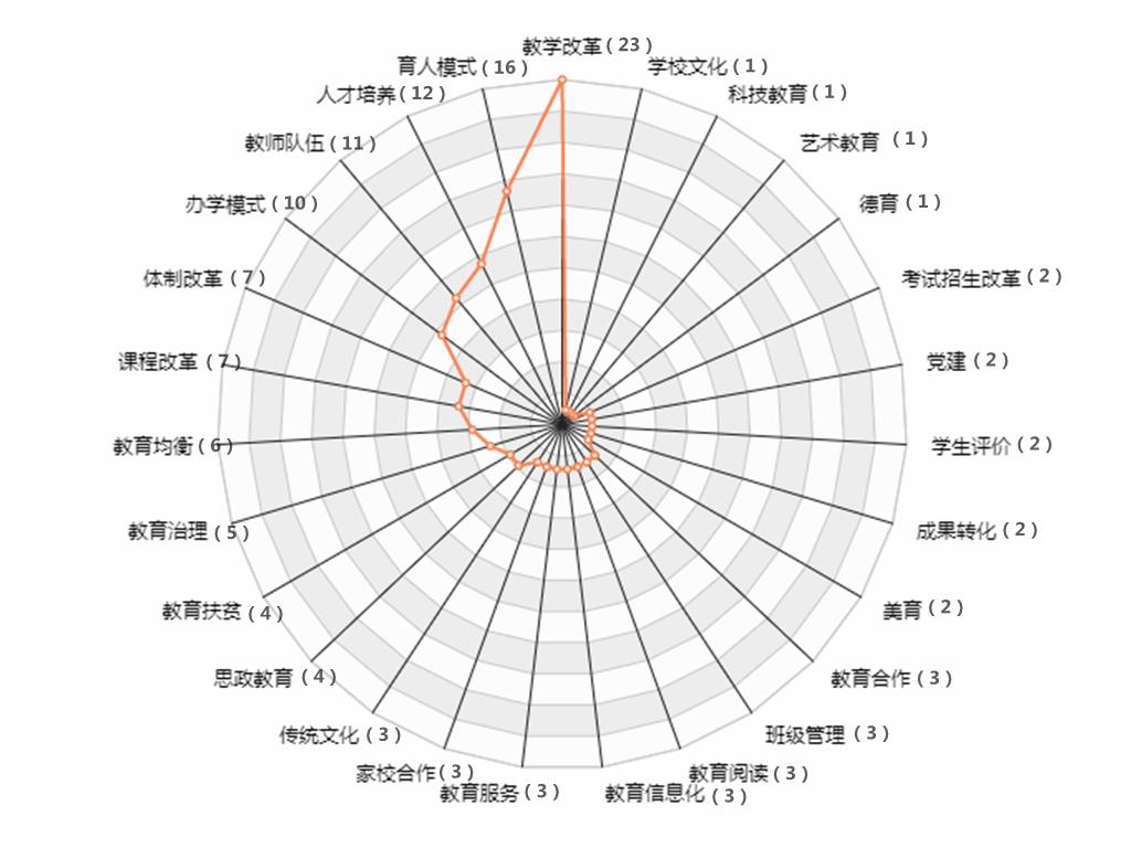 4主题类型_雷达.jpg